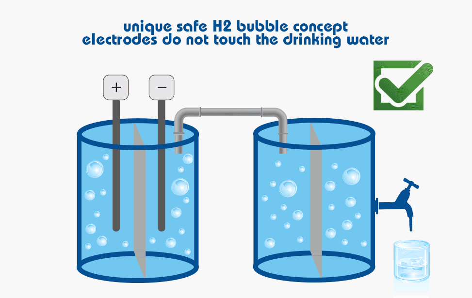 unique and safe electrode concept as electrodes do not touch the water.