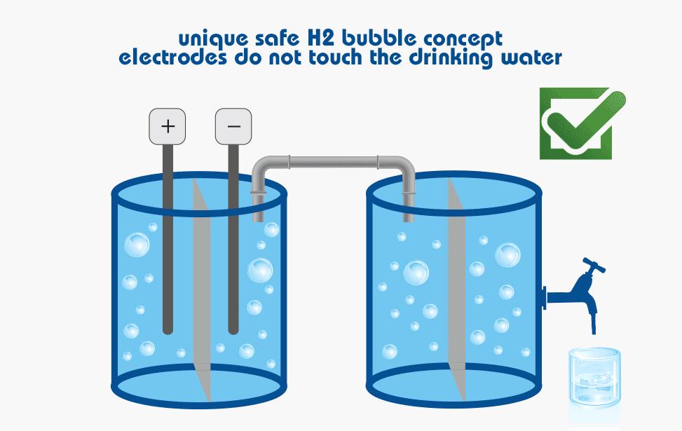 concepto de electrodo único y seguro, ya que los electrodos no tocan el agua.